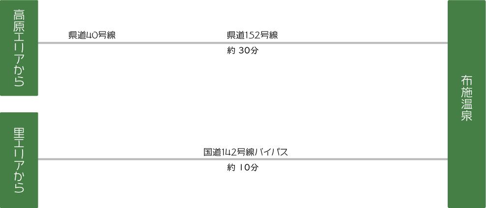 布施温泉への立科町からのアクセス情報(高原エリアからは県道40号線および県道152号線を経由して約30分。里エリアからは国道142号線バイパス経由で約10分)