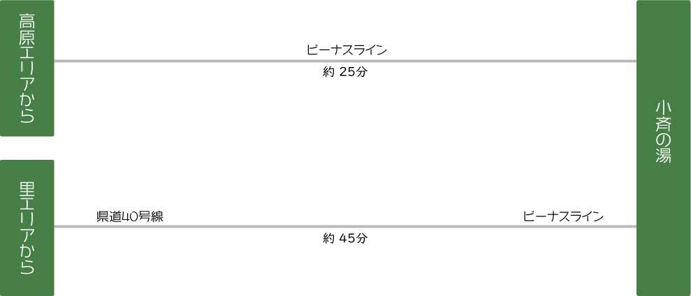 蓼科温泉 小斉の湯へのアクセス情報