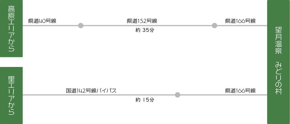 信州望月温泉 みどりの村への立科町からのアクセス情報(高原エリアからは県道40号線、152号線、166号線を経由して約35分。里エリアからは国道142号線、県道166号線を経由して約15分)