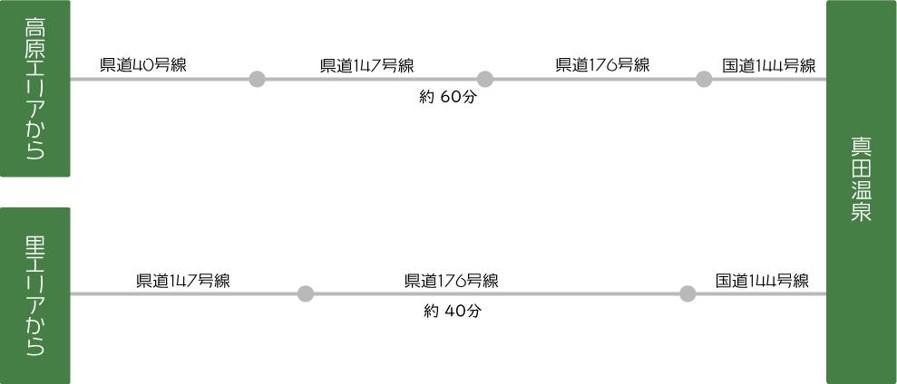真田温泉へのアクセス