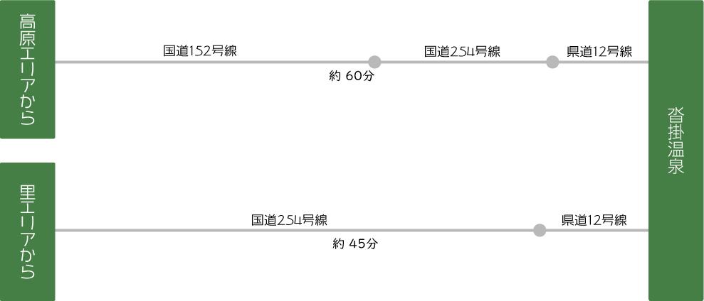 長野県青木村の天然温泉:沓掛温泉へのアクセス情報