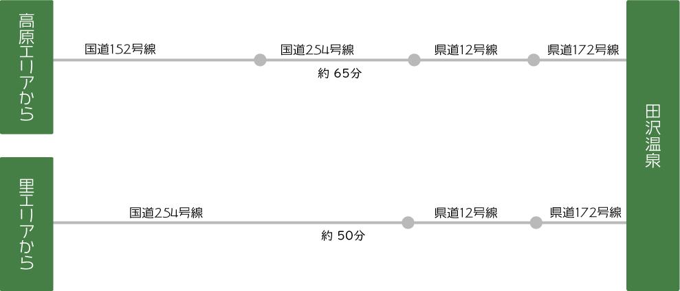 長野県青木村の天然温泉:田沢温泉へのアクセス情報